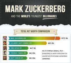 Infographic: How Rich is Mark Zuckerberg? - DesignTAXI.com