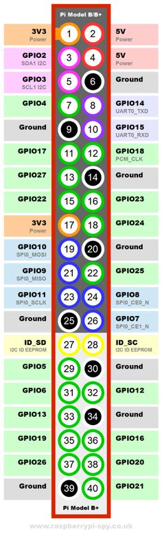 Raspberry Pi Model B+ GPIO header pinout diagram and printable version for taking notes.
