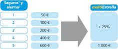 Puedes obtener hasta 1.000 euros en una Tarjeta Regalo en efectivo en función de los seguros y alarma que contrates en Segurcaixa.