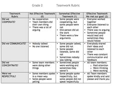 Innovate, Create: Teamwork Rubric and 2 Linky Parties