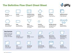 Flowchart shapes cheat sheet from Gliffy.com