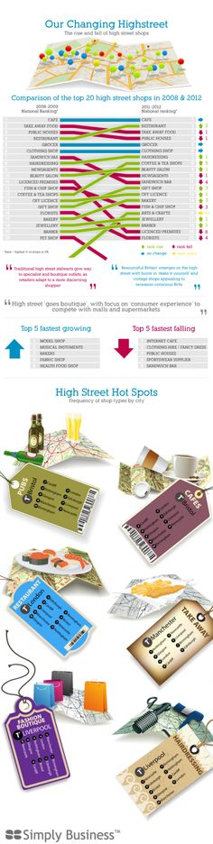 High Street Infographic