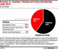 And June findings from Trademob offer mobile marketers and advertisers little justification for additional budget, especially for display ads. The app marketing platform found 40% of approximately 6 million mobile display advertising clicks worldwide resulted in wasted dollars for brands.