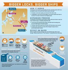 Fort Bend officials studying future TX Gulf Coast distribution system ahead of Panama Canal completion | Community Impact Newspaper #Texas #infographics
