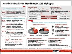 The Changing Paradigm of Healthcare: Marketing Trend Report 2013 #SMCMX