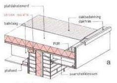 plat dak met overstek tekening