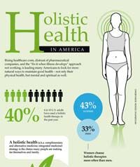 Holistic Health in America [infographic] - WholesomeOne Natural Holistic Health Therapies