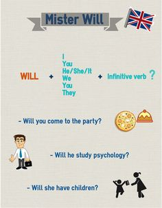 future simple: interrogative