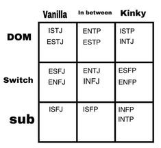 INFP the kinky submissive, and this is my problem lol - mbti Entp And Intj, Estj, Infp Personality Type, Myers Briggs Personality Types, Personalidad Infp, Mbti Charts, Psychology Memes, Pseudo Science, Submissive