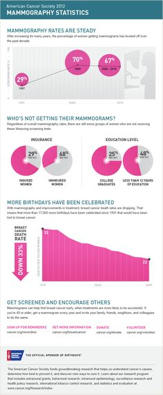 This infographic illustrates findings from the Breast Cancer Facts & Figures 2011-2012, that show the percentage of women 40 years of age and older who report having had a mammogram within the past 2 years increased dramatically between 1987 and 2000, declined slightly between 2000 and 2005, and then stabilized. Women who have less than a high school education, who have no health insurance coverage, are least likely to have had a recent mammogram.
