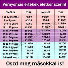 Ellenőrizd a vérnyomásod a táblázat értékei szerint!