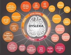 This mind map helps give people a better understanding of difficulties caused by #dyslexia. https://www.facebook.com/support4dyslexia?ref=stream