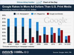 chart of the day, google advertising revenue, nov 2012    근대 전체 광고 파이는 줄어들었다. 구글 외에 다른 모바일 광고가 그 자리를 채운것일랭가?