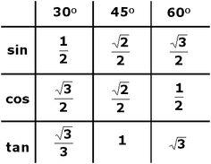 trig functions chart   ... Guide - Trigonometry - Trigonometric ...