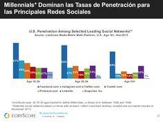 Los Millennials dominamos la tasa de penetración para Social Media