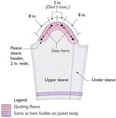 Easing the sleeve and making the header. Sleeve header - from Threads Magazine article. Sewing Lessons, Sewing Hacks, Sewing Tutorials, Sewing Crafts, Sewing Projects, Sewing Patterns, Sewing Tips, Tailoring Techniques, Techniques Couture