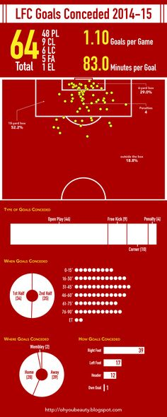 ♠ Liverpool Goals Scored & Conceded 2014-15 #LFC #Stats #Analysis #Infographhic