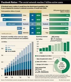Facebook hits 1 billion users which would make it the 3rd biggest country in the world. #infographics @WSJ