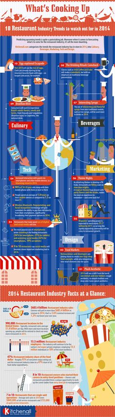 10 Restaurant Industry Trends to Watch Out For in 2014