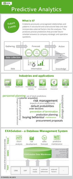 Basic information about #PredictiveAnalytics - #infographic