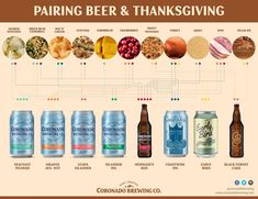 The Best Thanksgiving Food and Beer Pairings - Coronado Brewing Company Green Bean Casserole, Potato Casserole, Coronado Brewing, Beer Pairing, Turkey Gravy, Cheese Potatoes, Brewing Company, Thanksgiving Recipes, Tasty
