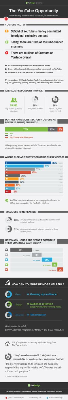 YouTube Opportunity where building audiences means real dollars for content creators. #Infographic
