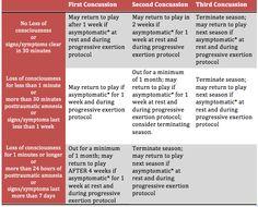children concussion symptoms - Google Search Symptoms Of Concussion, Studying Medicine, Articles, Google Search, Children, Young Children, Boys, Kids, Child