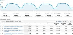 A look at a sample analytics report from higher education marketing Google Analytics Report, Web Analytics, Online Marketing, Digital Marketing, Interactive Marketing, Digital Web, Digital Strategy, Dashboards, Report Template