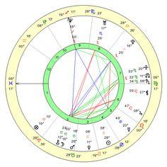 Nativní horoskop - Osobní horoskop zdarma