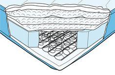cut away detail of an innerspring mattress