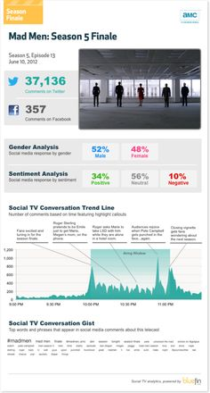 The Mad Men Season Finale and Social Media