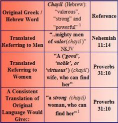 WOMEN AND SCRIPTURE: When Hebrew and Greek become English, Chayil Translation, Compiled by: Sandra Dufield Gender Issues, Hebrew Words, Pro Life, Inspirational Thoughts, Bible Scriptures, Word Of God, Proverbs, Wisdom, Faith