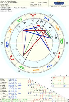 Birth chart of Albert Einstein born on 14 March AM, Pisces Sun, Sagittarius Moon, Cancer Rising - Astrodienst Sagittarius Love Horoscope, Capricorn Love, Aquarius And Libra, Astrology And Horoscopes, Ascendant Sign, Astrology Stars, Birth Chart, Einstein Quotes, Albert Einstein
