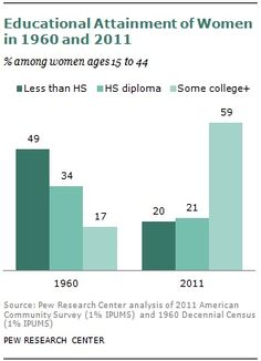 How Motherhood Is Changing Dramatically—in 11 Graphs - The Atlantic Not Having Kids, Pew Research Center, What Is A Feminist, Letter To The Editor, Forced Labor, Business Education, Sociology, Data Visualization