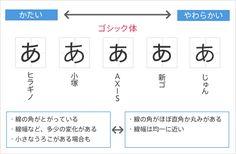 フォントの基本的な選び方 | Arch