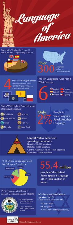 This infographic contains valuable info about Languages in America.There are 33 states with English only law and 23 without #infografía