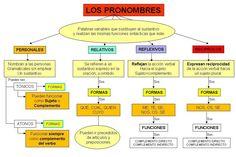 Concha Audición y Lenguaje - Los pronombres