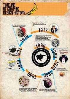 Historia del Diseño gráfico