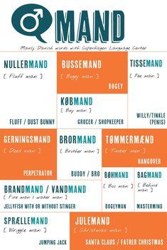Men Peeing, Danish Language, Danish Words, Words Containing, Copenhagen, Ell, Thoughts, Sayings, Learning
