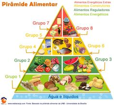 NUTRtwy25 IÇÃO  - Pirâmide Alimentar