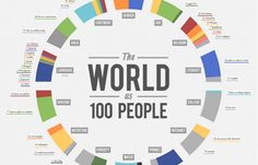The World If There Were Only 100 People