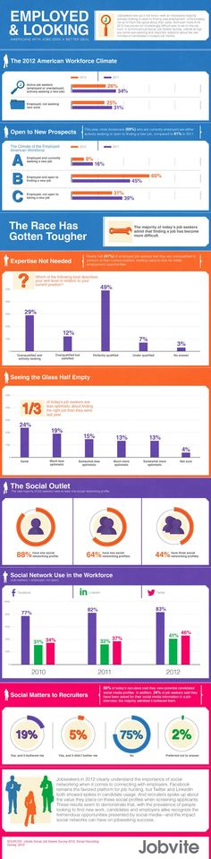 [Infographic] 75% of Employed Americans Are Seeking Another #Job