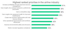 Highest ranked priorities in the airline industry
