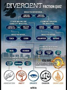 Take this divergent quiz answer the questions truthfully than comment at the bottom. I want to know! Thanks!