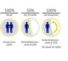 Auch Hinterbliebene brauchen eine Absicherung: Deshalb hier ein Chart zum Thema.    repinned by InSenSi.org