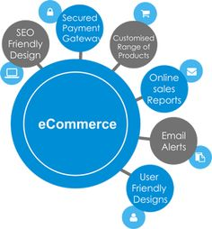 Ecommerce space has become a pivotal point since the past days while creating hype in the market. No matter how big agency you are if the services aren't good people won't stick to you anymore. Website Design Services, Get Ready, Online Sales, Ecommerce, How To Become, Action, World, The World, E Commerce