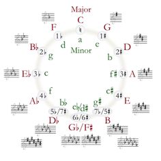 Here are some of the best presentations of the circle of fifths. Use the circle of fifths to explain key signatures, key relationships and music theory. Music Theory Lessons, Violin Lessons, Art Lessons, Music Math, Music Classroom, Diatonic Scale, Minor Scale, Circle Of Fifths, Piano Player