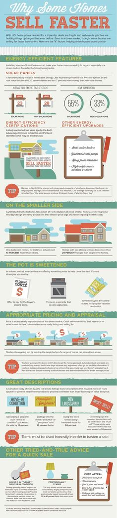 """REAL ESTATE -         """"Why some homes sell faster infographic."""" real estate investing, investing in real estate"""