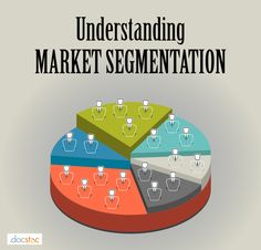 Market Segmentation - the process of analizing and classifying customers in a given target market and putting them into smaller, more presice target market. Derrick - Ch 2 Vocab