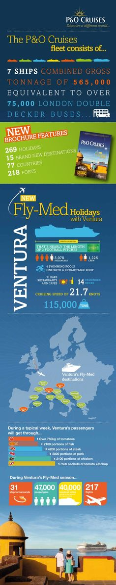 Infographic: Titanic vs Today's Cruise Ships - How do they ...